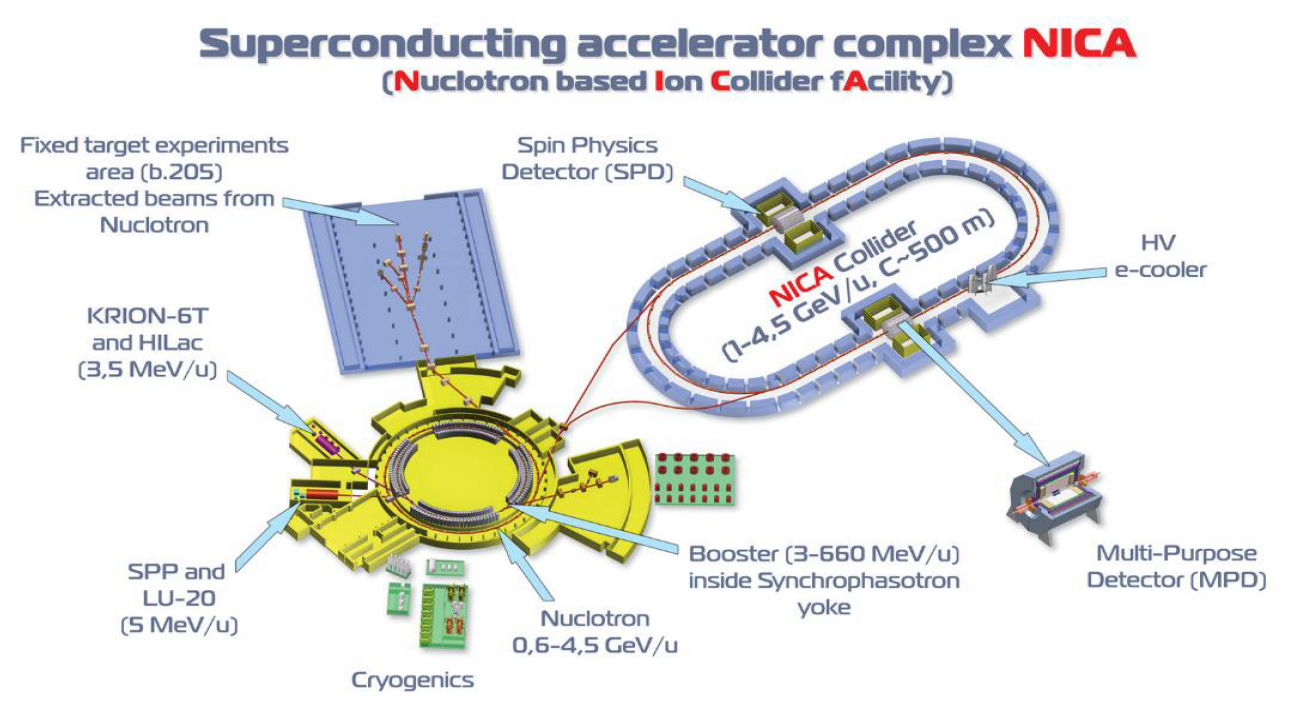 Roadmap | Joint Institute for Nuclear Research